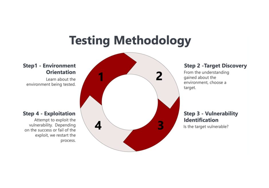 testing methodology infographic